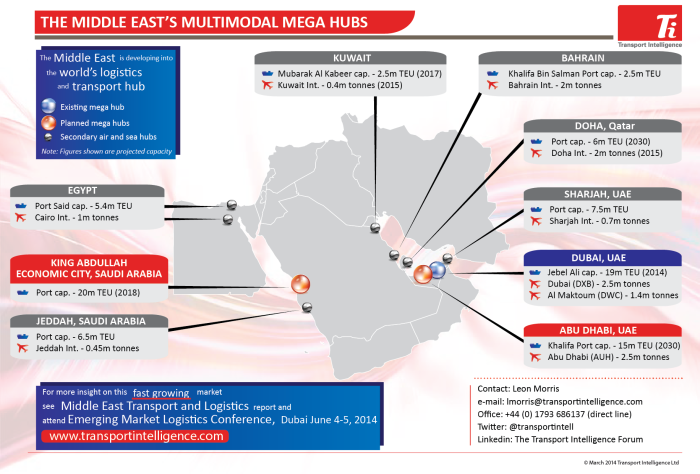 The middle easts multimodal mega hubs the ti blog sciox Image collections