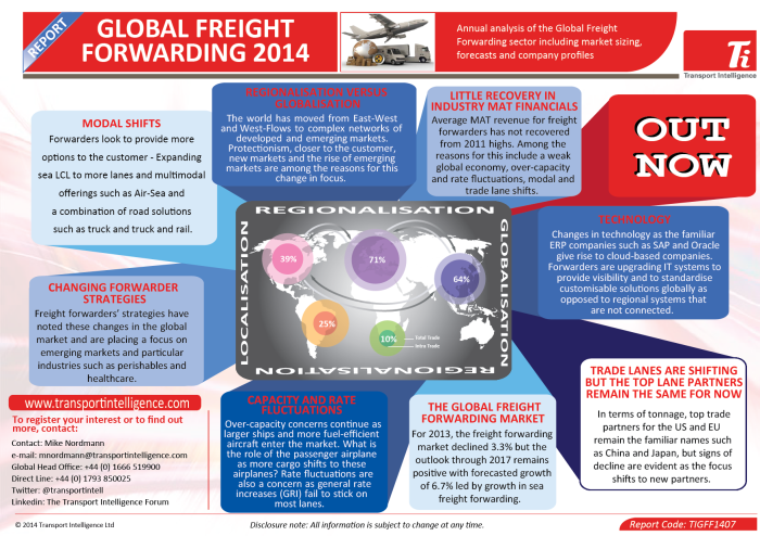 Global Freight Forwarding 2014